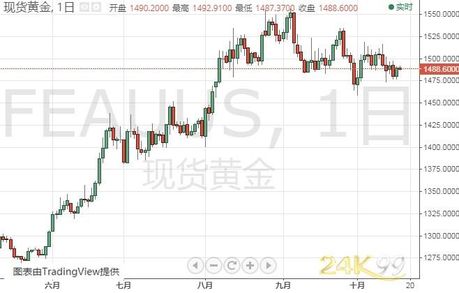 欧盟峰会来袭、警惕金价大跌风险