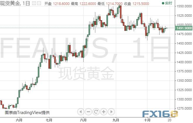 今晚重量级讲话来袭!小心美元再度大跌、金价反弹 黄金、白银、原油、欧元、美元指数、英镑、日元及澳元最新技术前景分析