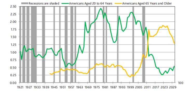 穆迪:美国10年期国债收益率仍不够低 ,未来可能降至0.5-1%