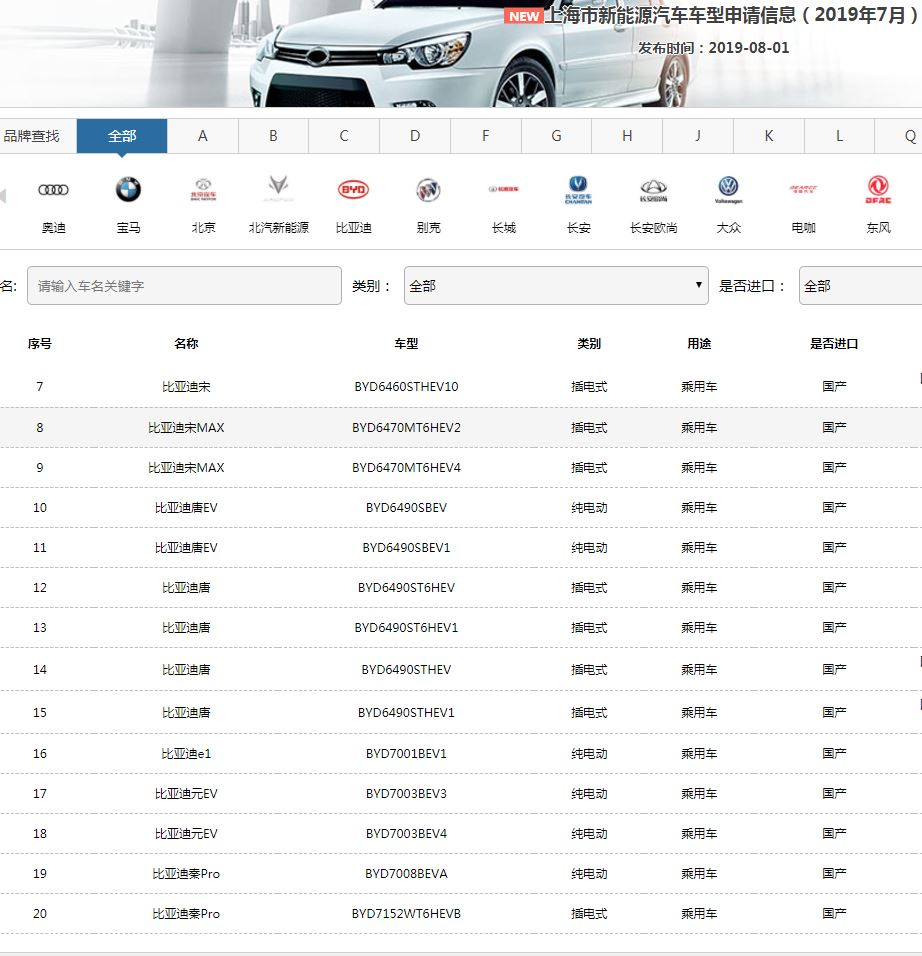 比亚迪在沪违规销售新能源车:不少购车者至今未能上牌,有人车已停放近5个月开不成