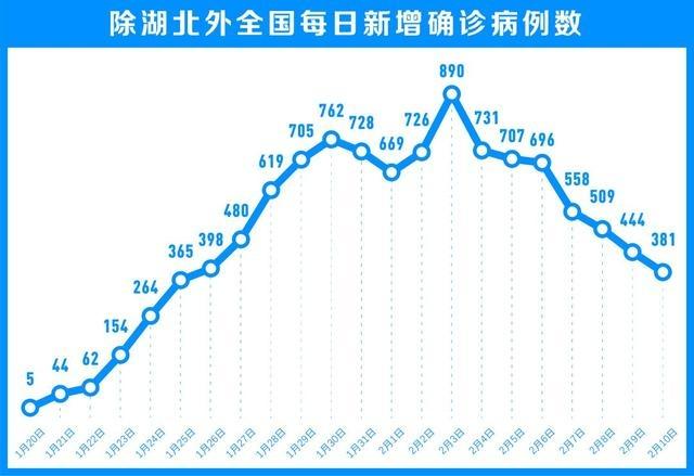 中纪委网站:湖北以外新增病例7连降,如何看?