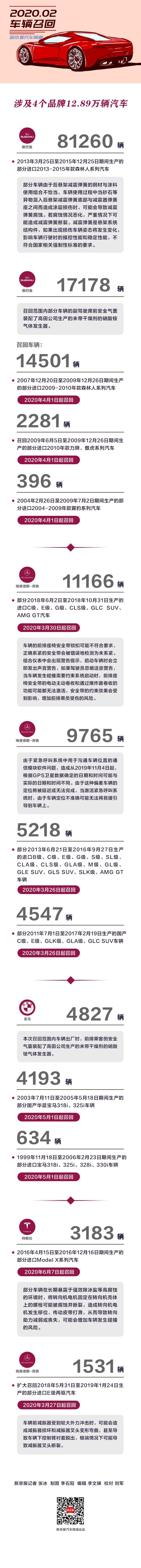 2月召回 涉及4个品牌12.89万辆汽车