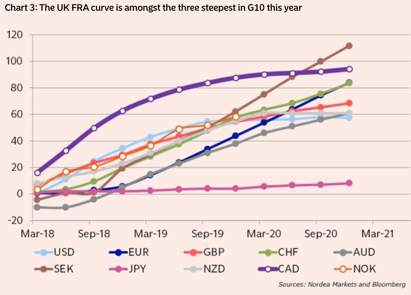 北欧联合银行:跟随市场一致看好英镑?