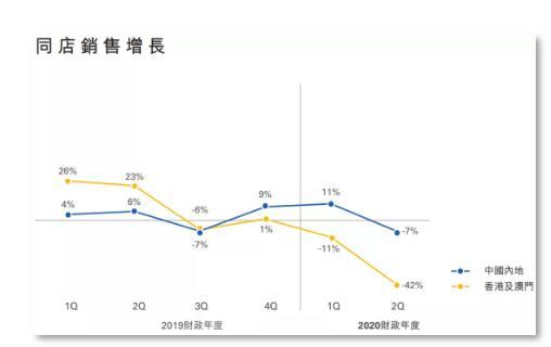 """暴跌70%!周大福、莎莎纷纷告急,香港零售业陷入""""至暗时刻"""""""