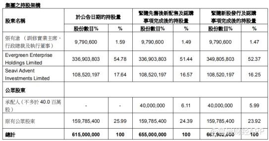 训修实业(01962)配售及发行股票筹资8200万港元用于降低负债率