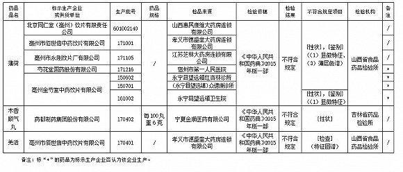 药监局:同仁堂等6家企业生产的9批次药品不符规定
