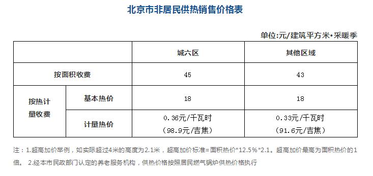 北京发改委:15日起居民用天然气价格下调