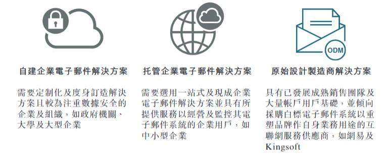 新股消息   网易旗下附属公司控股的论客控股有限公司递表港交所,2018年市场份额居行业之首