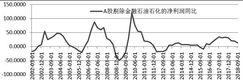 图为A股归属科创板股票代码于母公司的净利润同比增速(%)