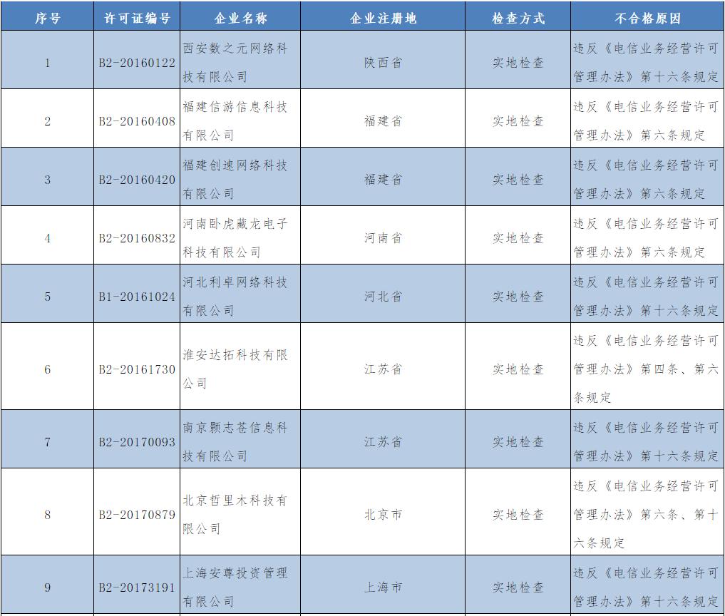 2426家进行双随机检查,132家电信业务经营许可监督检查不合格