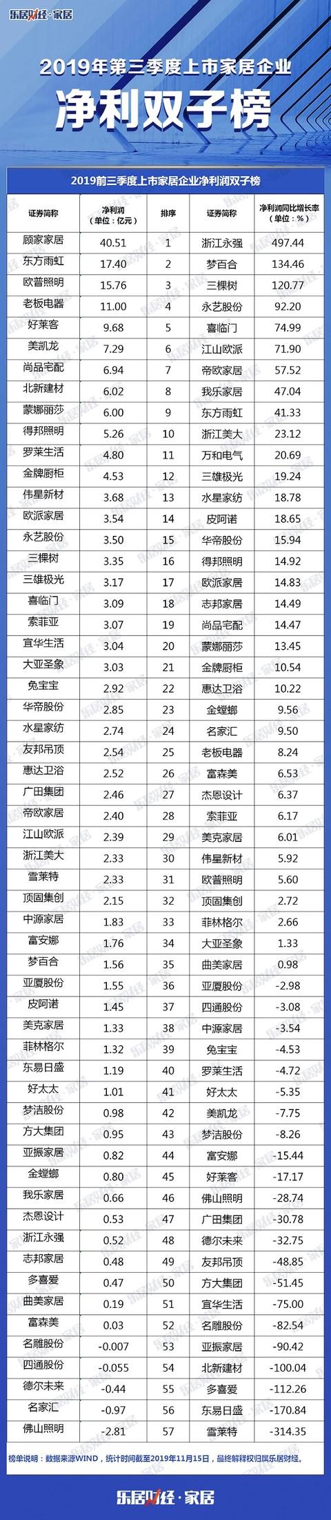57大家居净利润总额超200亿,浙江永强497.43%翻盘,成净利增长黑马 |三季报榜单③