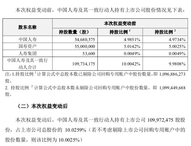 中国人寿又出手连续四天增持昔日9倍大牛股
