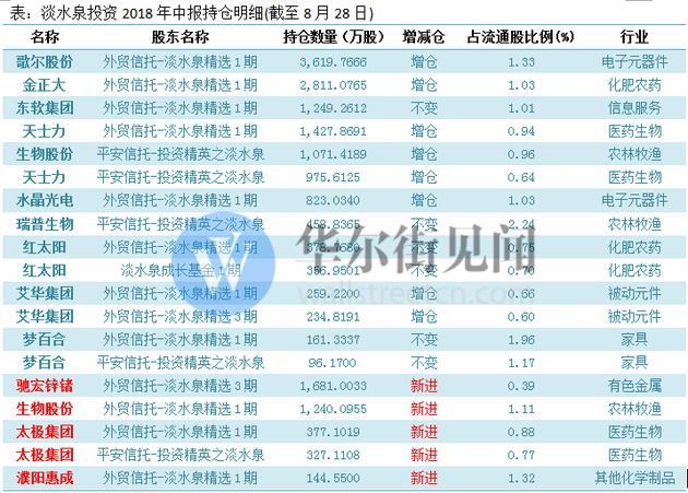 """淡水泉、王亚伟、邓晓峰、景林二季度""""爱股""""曝光"""