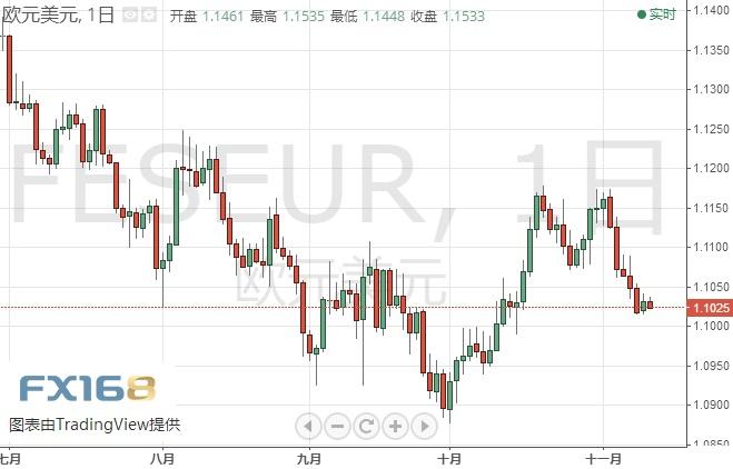 黄金:还是做空!?欧元、日元、黄金及原油最新短线操作建议