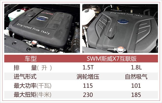 SMW斯威X7互联版正式上市 售9.69-11.29万元