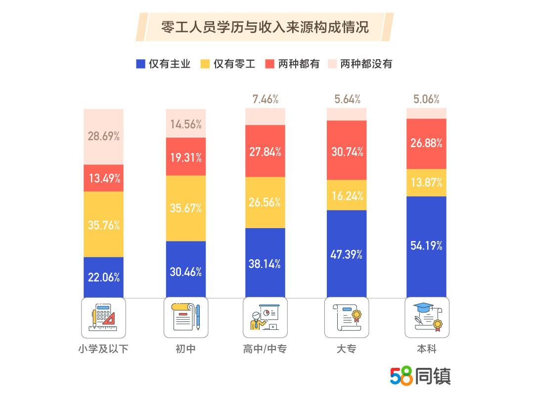 """县域""""斜杠""""经济:超九成为中青年 互联网工作成零工集散地"""