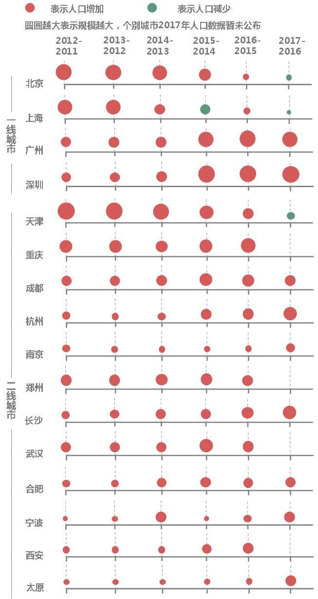 2017中国人口最多省份_2017中国城市常住人口排名密度最大重庆人最多