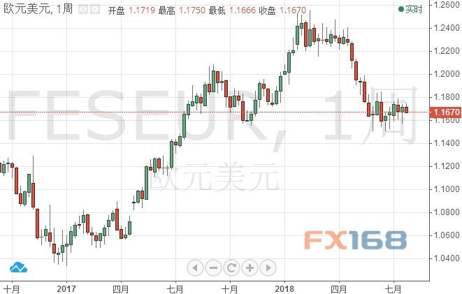 """欧元迎来极为关键一周 德拉基是""""救星""""还是""""灾星""""?"""