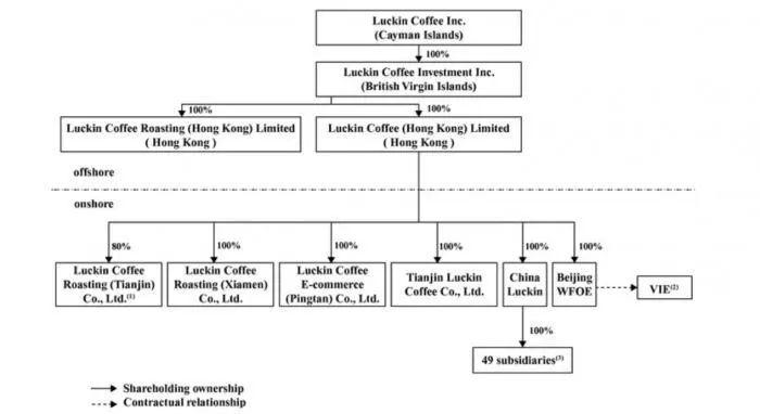 瑞幸咖啡赴美申请IPO 亏了22亿为啥仍疯狂烧钱?|咖啡