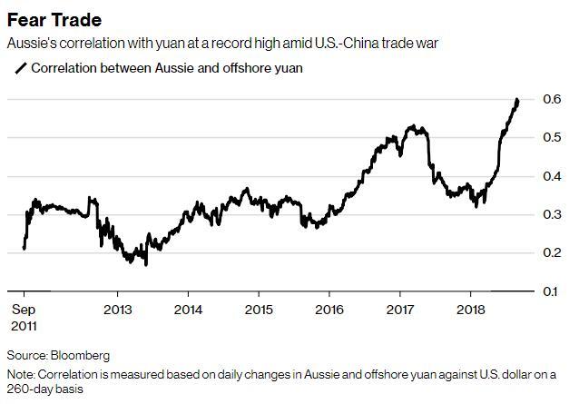 弱爆了!澳元当前已沦落得和新兴货币一样惨?