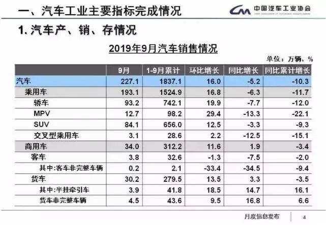 AC早报 | 众泰汽车被供应商起诉;9月新车销量同比下滑5.2%