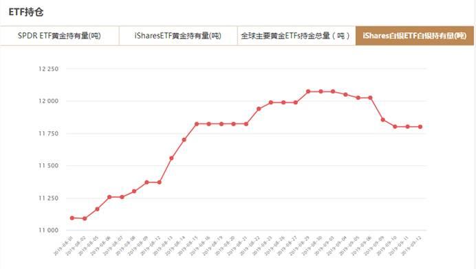 iShares白银ETF9月13日白银持有量与上一交易日持平