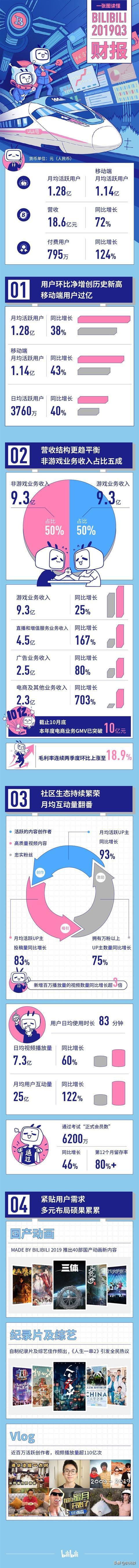 超乎预期 B站发布Q3财报:营收达18.6亿元 同比增长72%