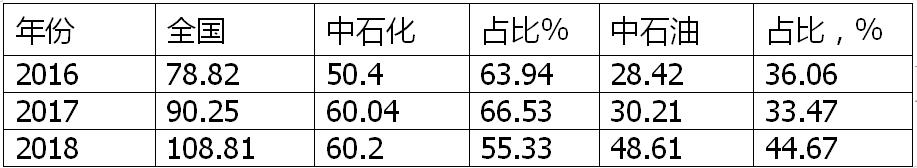 李永昌:中石油页岩气储量产量双夺冠