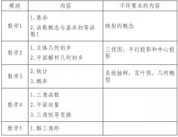 """""""新高考方案""""学测怎么考?江苏学业水平测试合格性考试指导意见来啦"""
