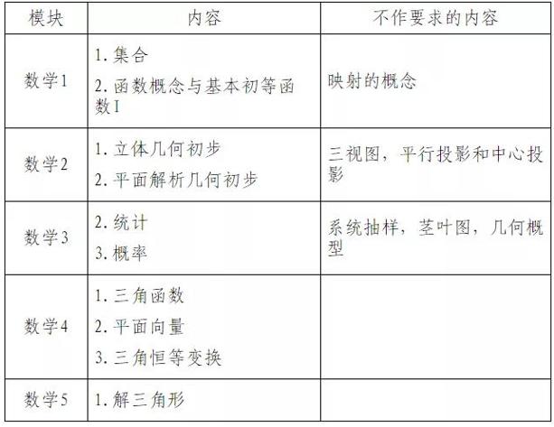 """""""新高考方案""""学测怎么考?江苏学业水平测试合格性考试指导意见来啦!"""