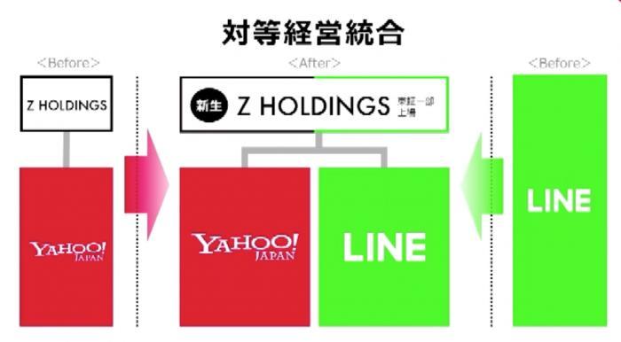 定了!雅虎日本和LINE确认合并 向中国BAT和美国GAFA发起挑战