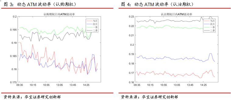 期权日报:隐含波动率窄幅震荡