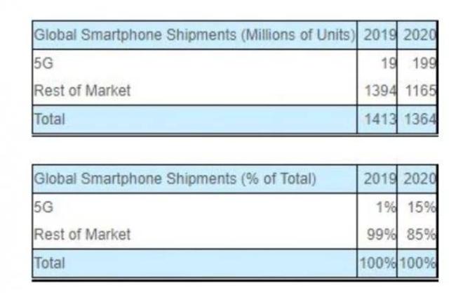 Strategy Analytics预测,2020年5G手机销量将突破1.99亿