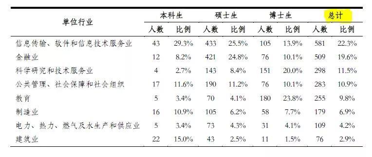 为何清华北大毕业生不愿去上海?
