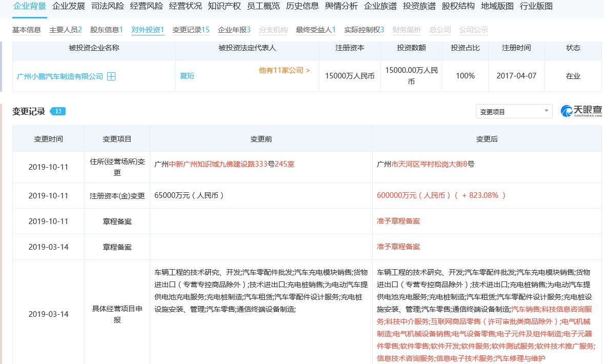 小鹏汽车全资子公司注册资本增至60亿,增幅超823%
