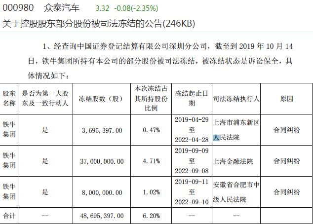 众泰汽车大股东陷合同纠纷 部分股权半年前已遭冻结