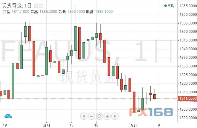 现货金日线图 来源:FX168财经网