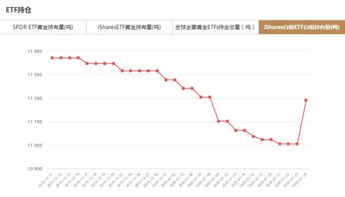 iShares白银ETF1月24日白银持有量与上一交易日增加185.86吨