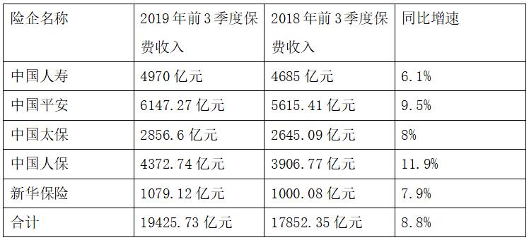 前三季度五大上市险企共实现保费收入1.94万亿 同比增长8.8%