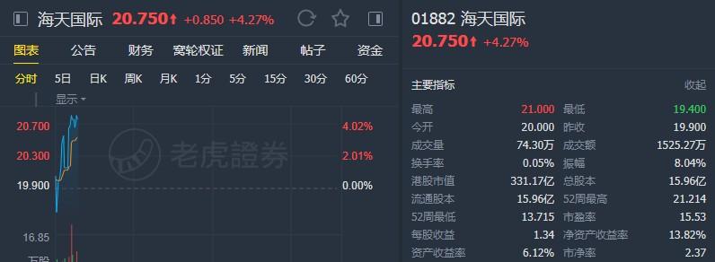 中金:上调海天国际(01882)目标
