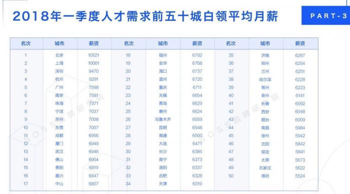 全国薪酬报告:北京白领平均月薪10521 你拖后腿了吗