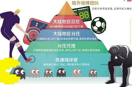 对话世界杯赌球者:他输掉了积蓄和北京五环边