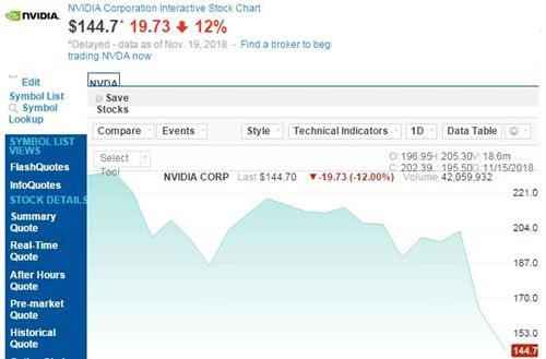 英伟达股价周频繁跌12% 市值已缩水至882亿美元