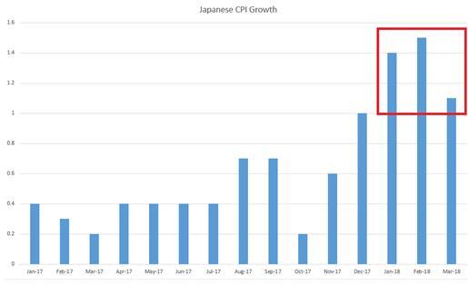 """日元展望:通胀重归平静日银能否控制""""收益率曲线""""?"""