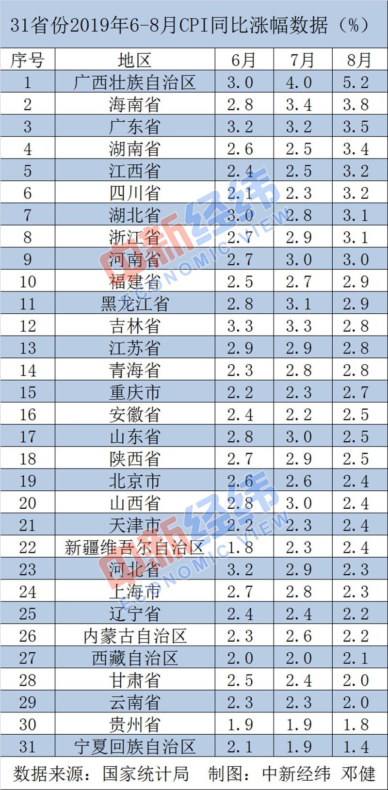 31省份8月CPI公布:11省份涨幅超
