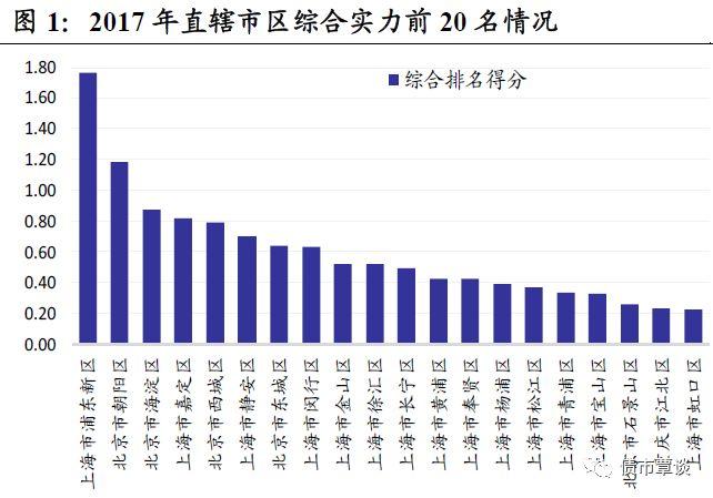 北京和上海每个区的gdp对比_广东11万亿,江苏破10万亿,上海3.9万亿,深圳2.8万亿