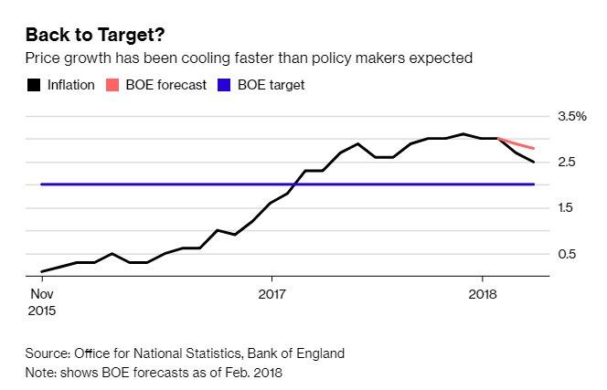 英银利率决议前瞻:由于利率前景的转变 英镑遭受打击