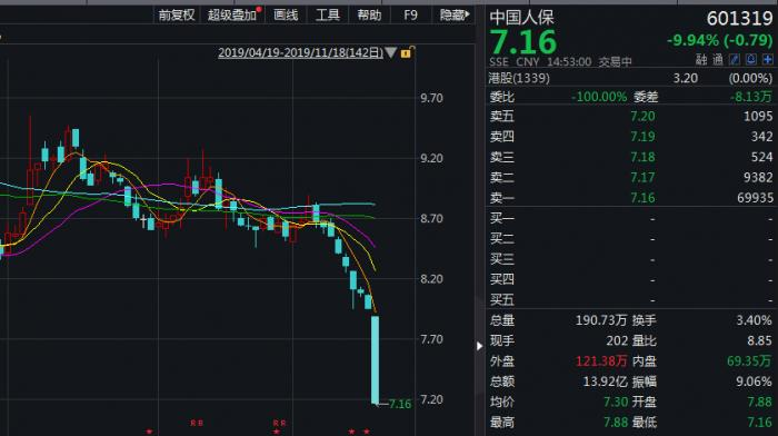 <b>46亿股限售股今上市 三千亿市值的中国人保首次跌停</b>