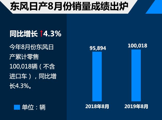 东风日产居8月总销量第三 轩逸夺得轿车销冠
