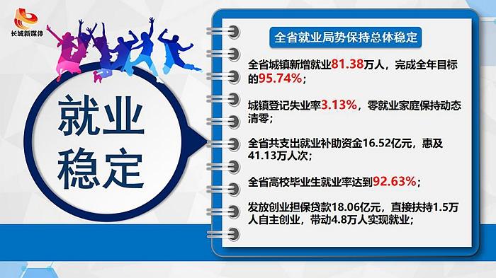"""【前三季度经济数据解读④】就业增长筑牢""""民生之本"""""""